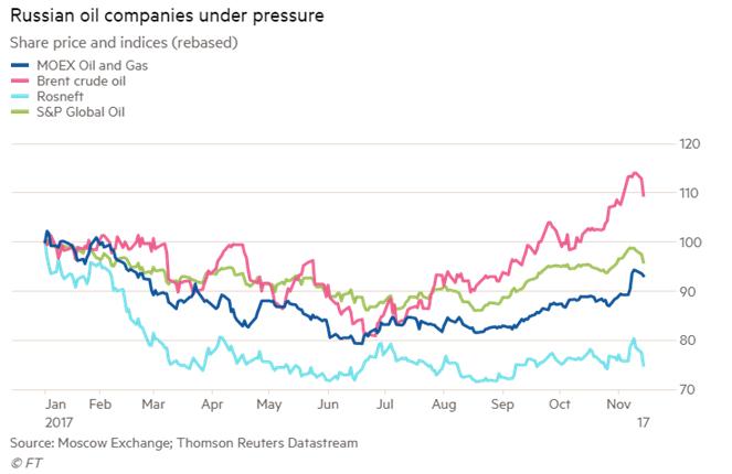 Russian Oil Companies Under Pressure