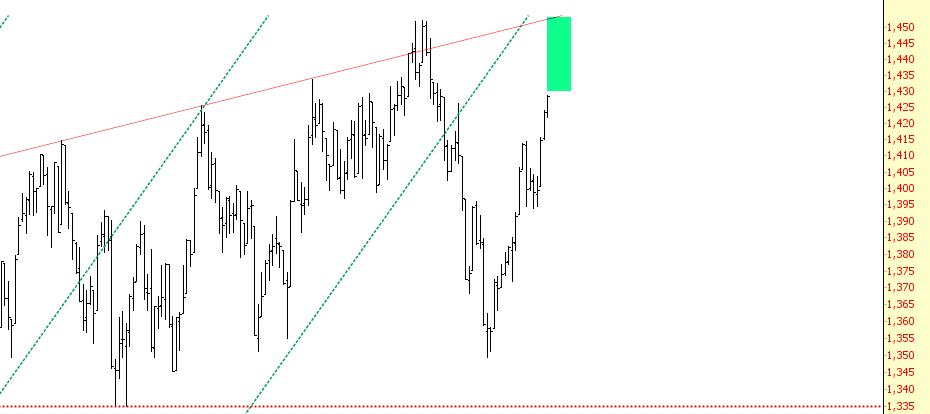 RUT Bears Eye Green Trendline