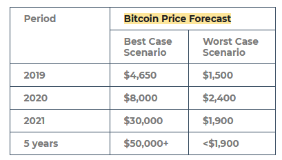 Bitcoin Price Prediction: Renewed Interest Likely For 2019