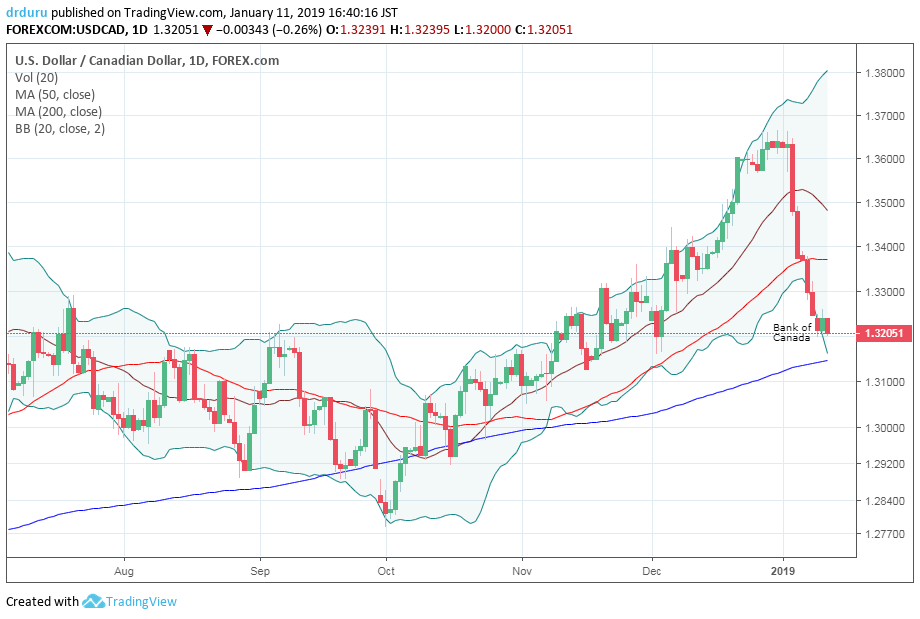 USD/CAD broke down below 50DMA support to start the week and looks ready to challenge 200DMA support.