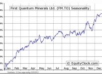 First Quantum Minerals Limited (TSE:FM) Seasonal Chart