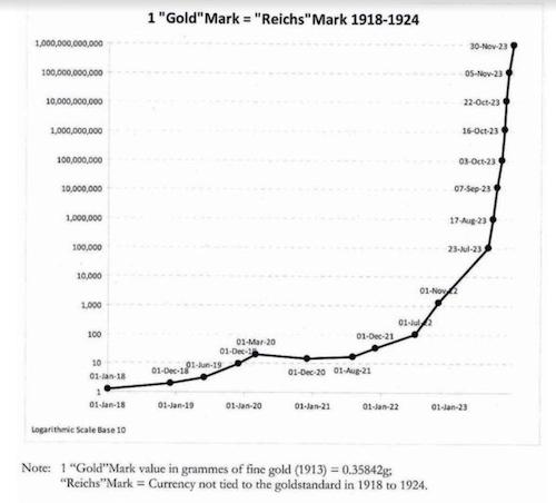 Gold Mark Chart