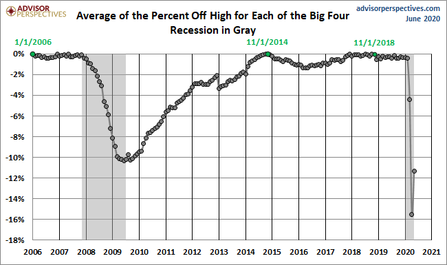Average Of The Percent Off High For Each Big Four