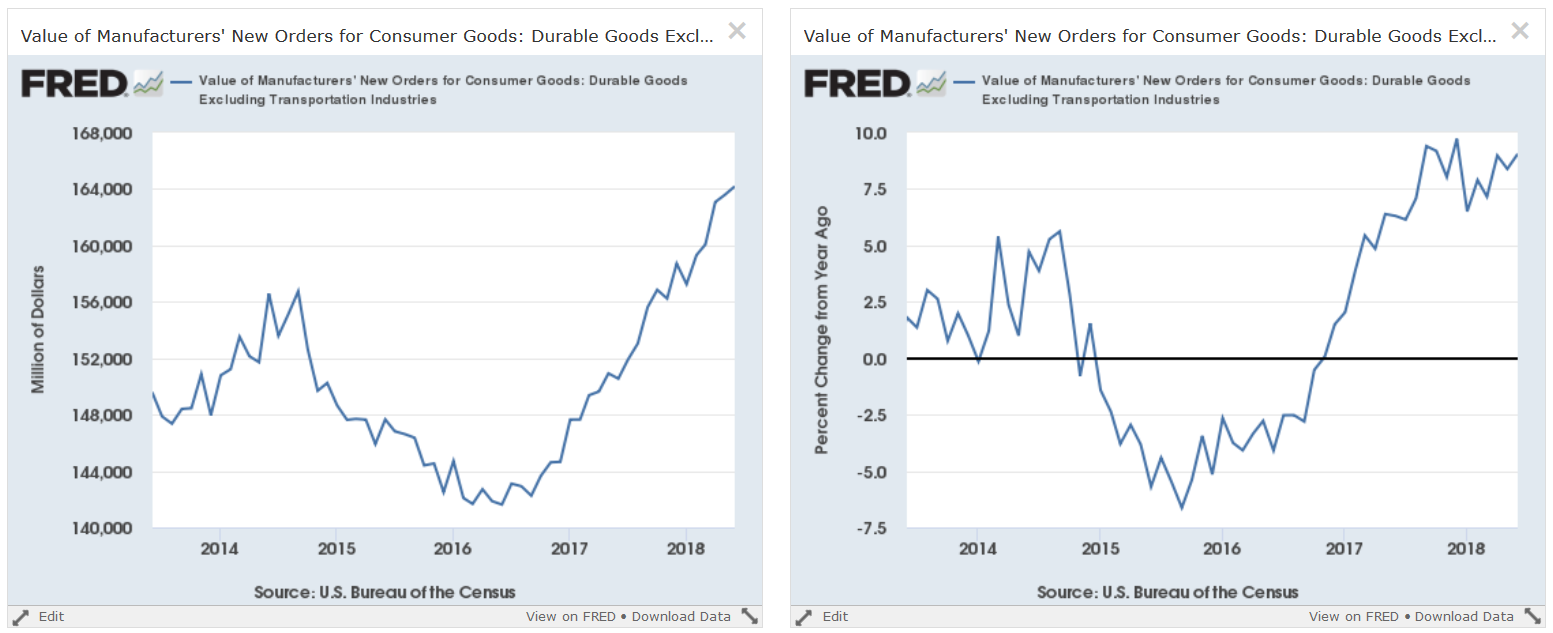 Value Of Manufacturers' New Orders For Consumer Goods