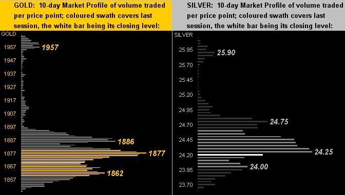 Gold & Silver Profiles