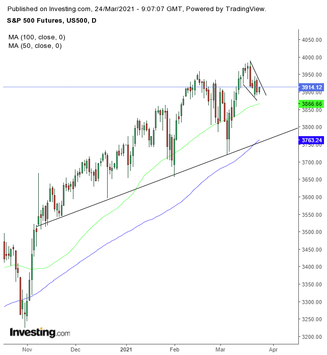 S&P 500 Futures Daily