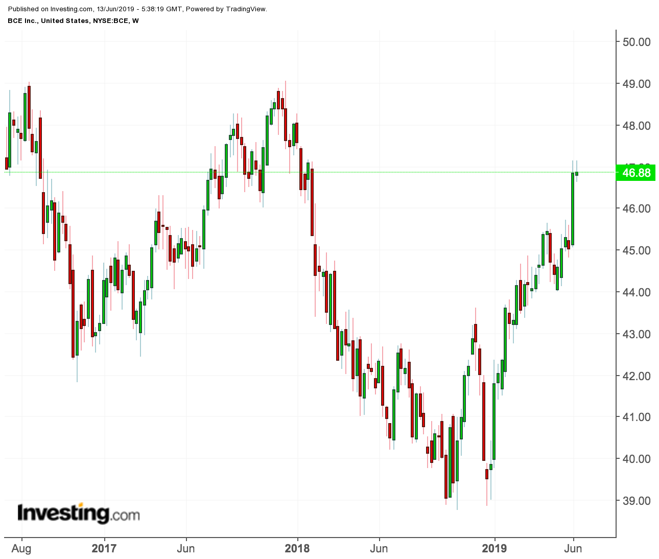 BCE price chart