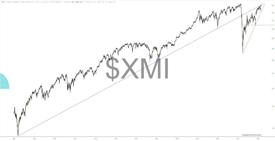XMI Chart