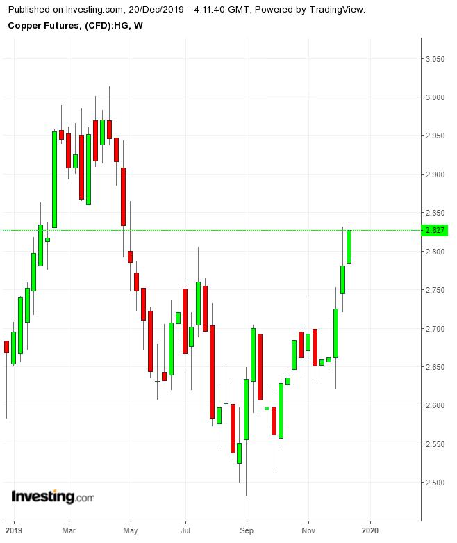 Copper Weekly TTM