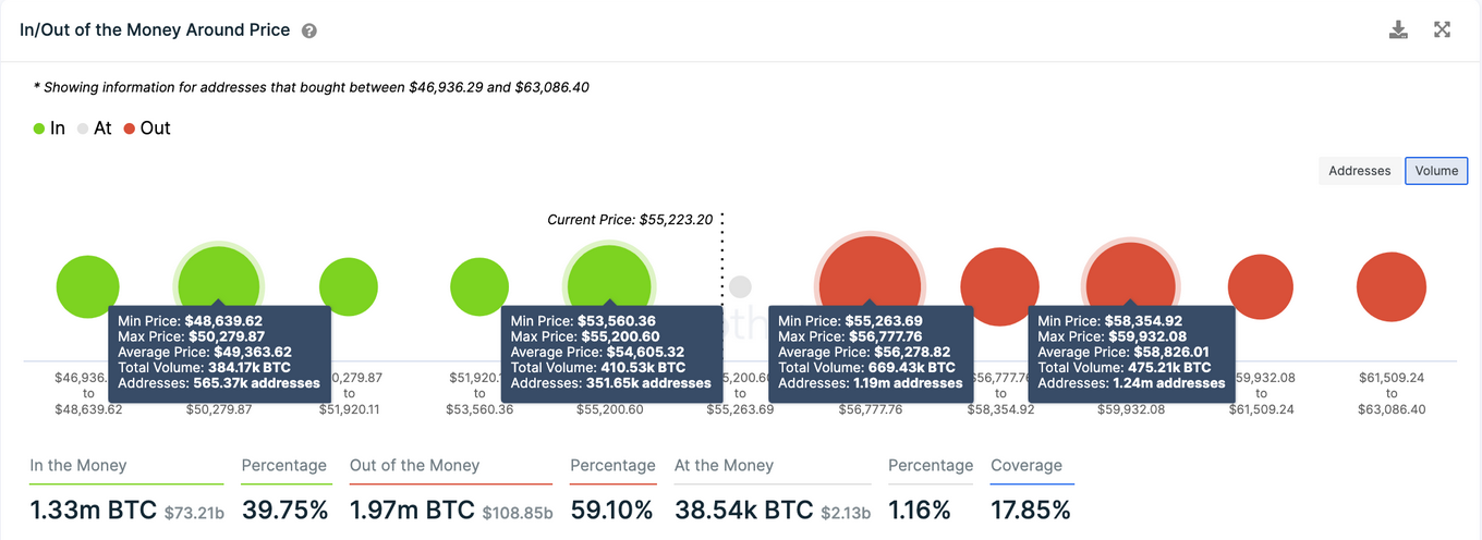 BTC - In/Out of the Money Around Price