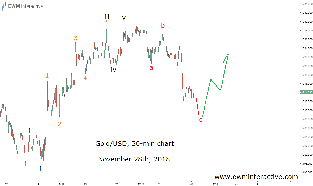 Elliott wave forecast of gold prices