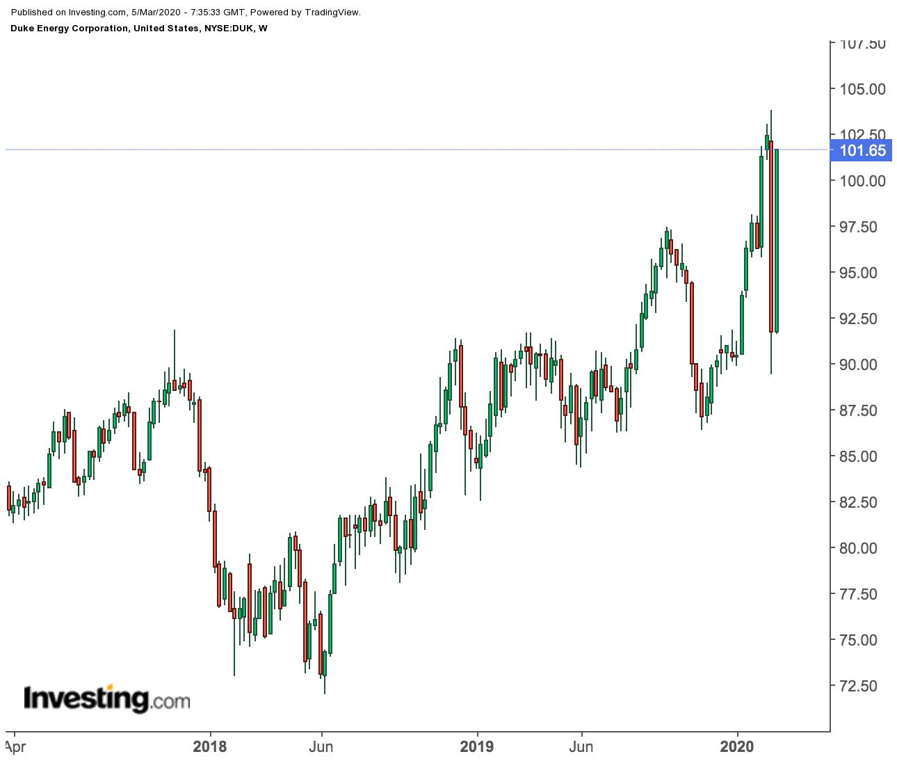 Duke Energy Weekly Price Chart