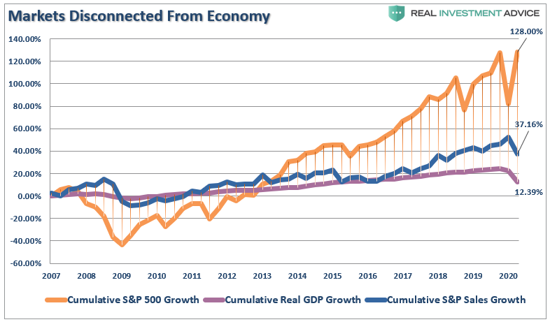 Markets Disconnected From Economy
