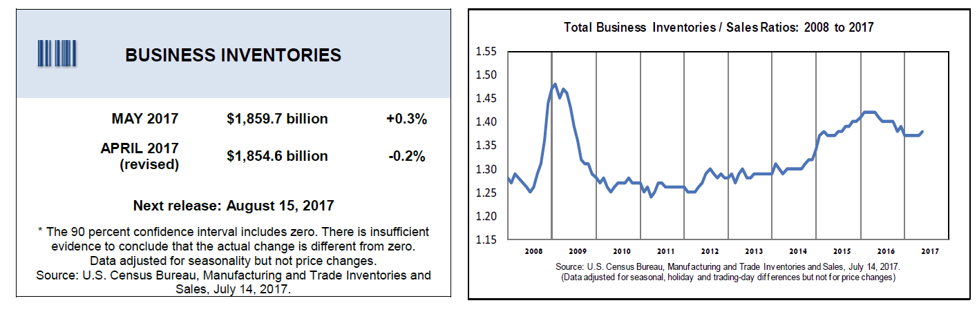 Business Inventories