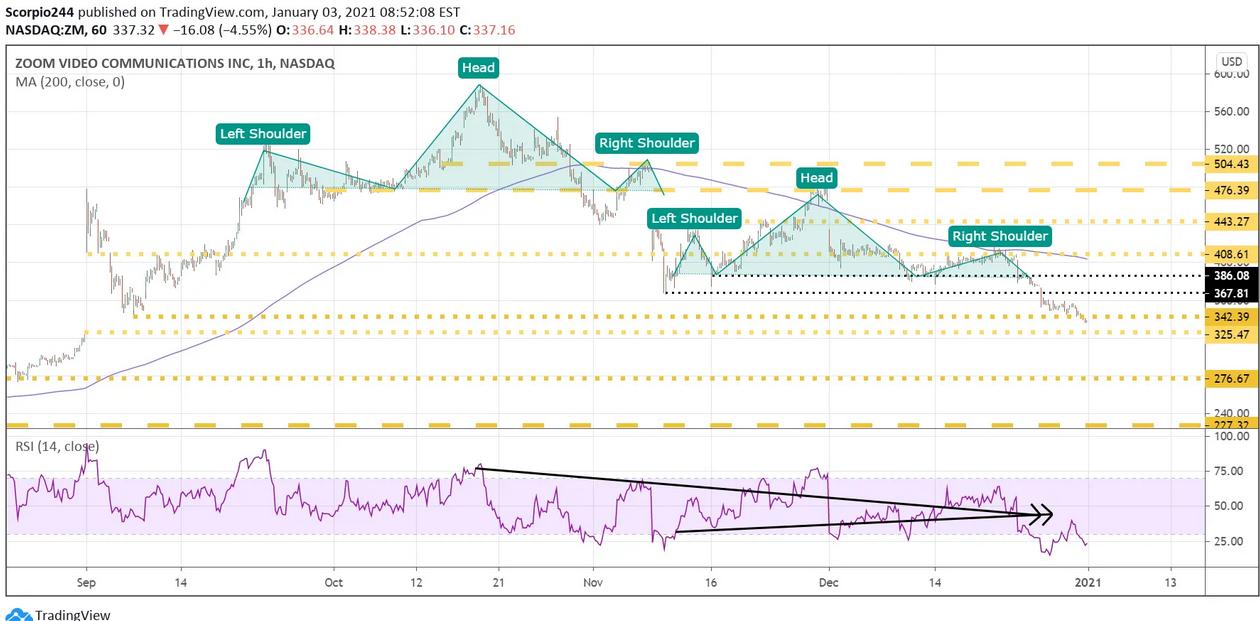 Zoom Inc Chart