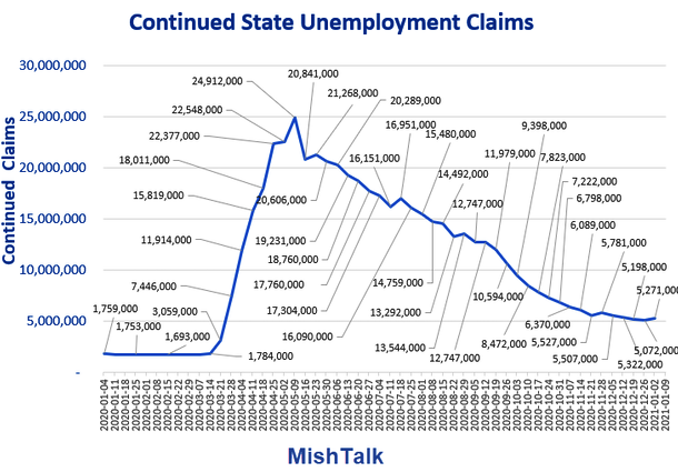 Continued State Unemployment Claims