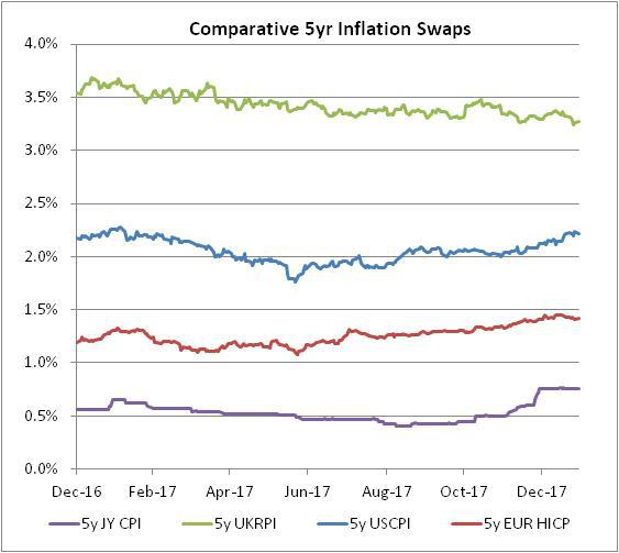 Comparative 5-Y Inflation Swaps