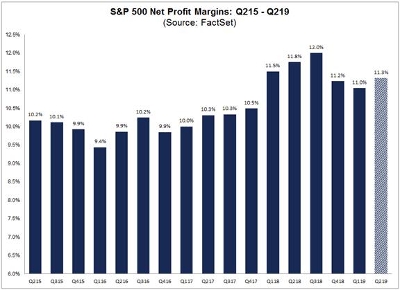 S&P 500 Net Profit Margins