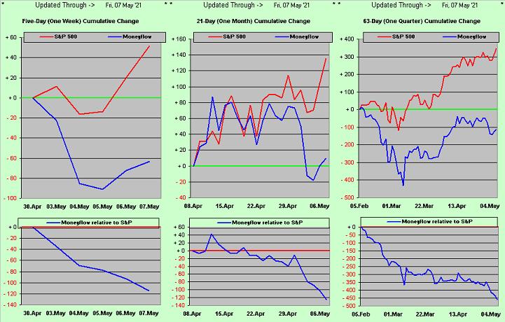 S&P Money Flow