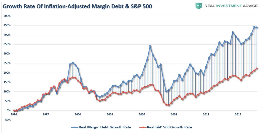 Margin Debt And S&P 500