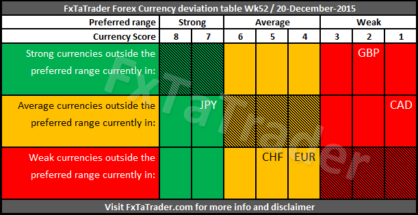 Forex currency score for week 52 for 52 week table