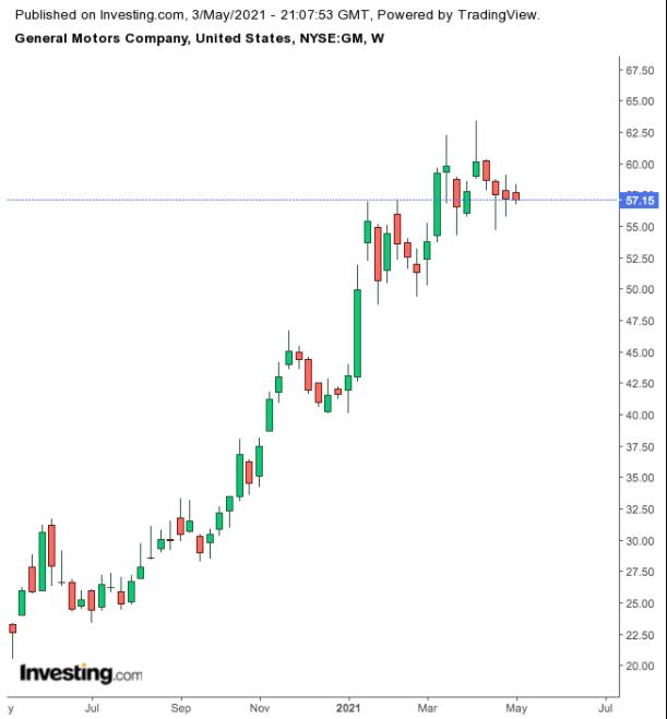 GM Weekly Chart.