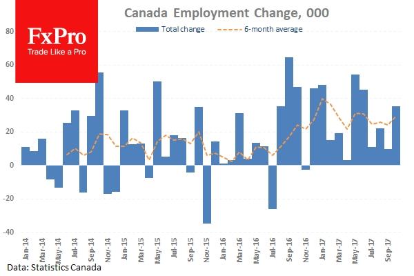 CA Employment