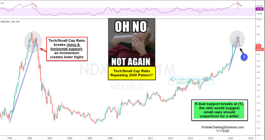 Tech / Small Cap Ratio Chart