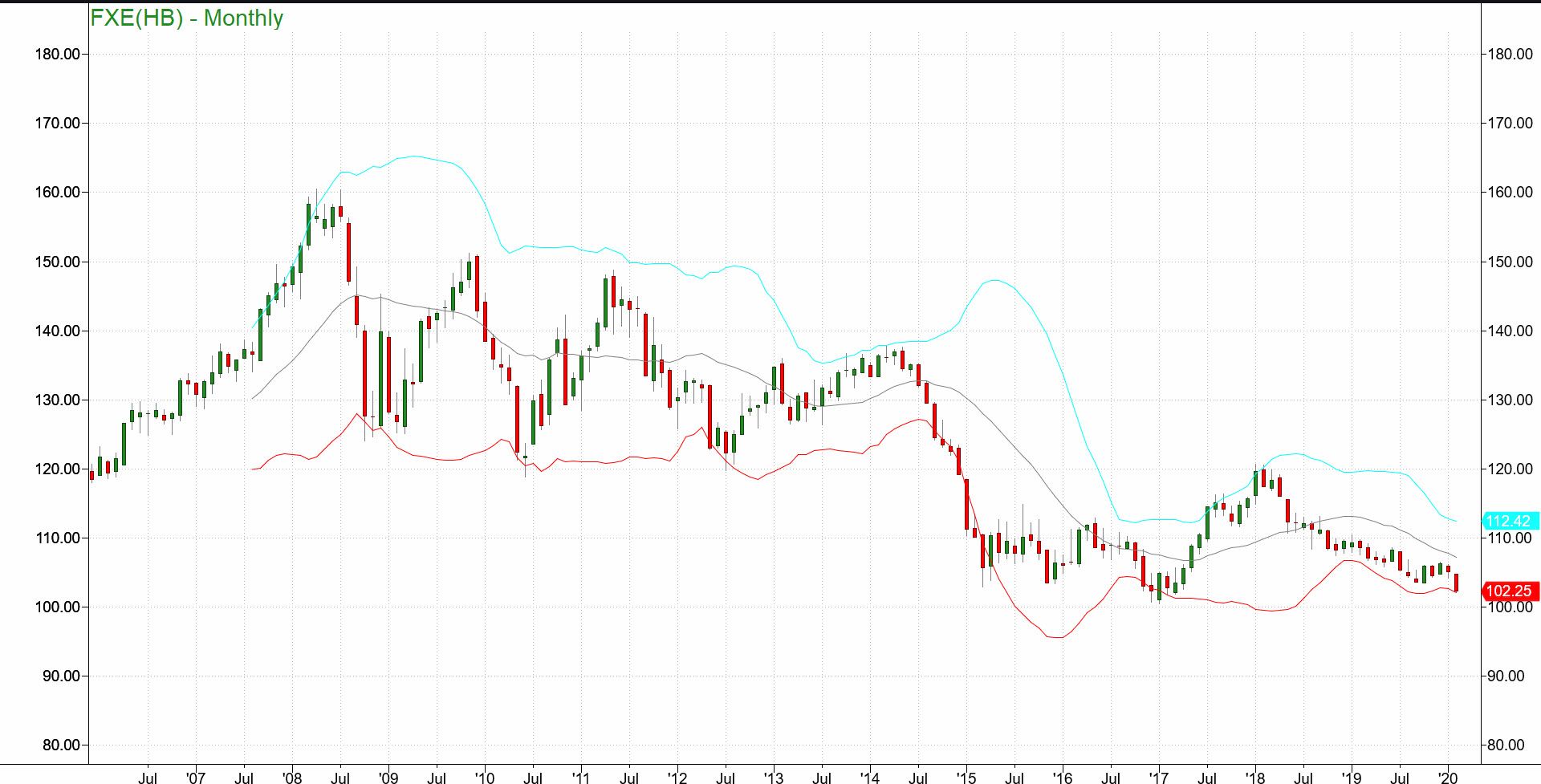 , A Look At The Euro And Dollar Using Bollinger Bands®, Nice Bitcoins