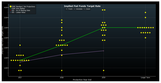 Fed Fund Target Rate