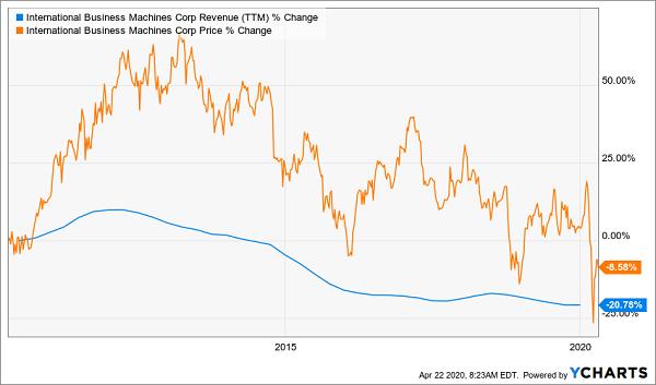 IBM Price Rev Chart