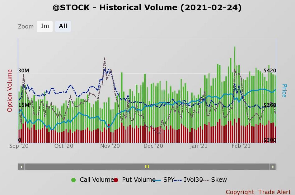 Stock Historical Volume
