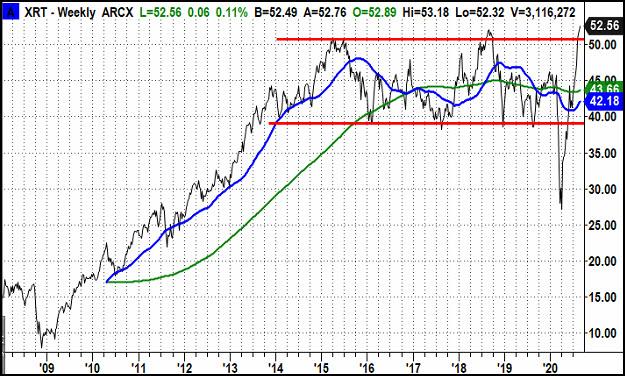 XRT Weekly Chart