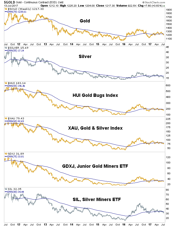 Weekly Gold vs Precious Metals Indexes and ETFs
