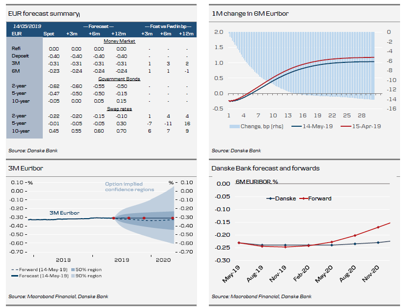 EUR Forecast Summary