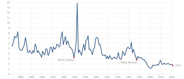 Yield-Chart-Long-Term