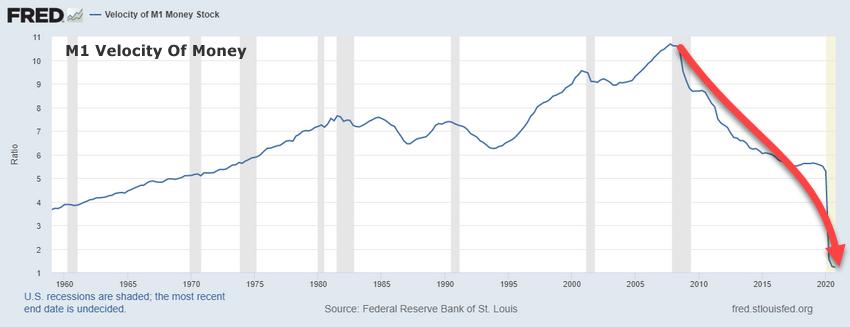 M1 Velocity Of Money Chart