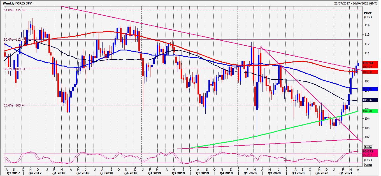 USD/JPY, EUR/JPY, CAD/JPY Daily Forecast