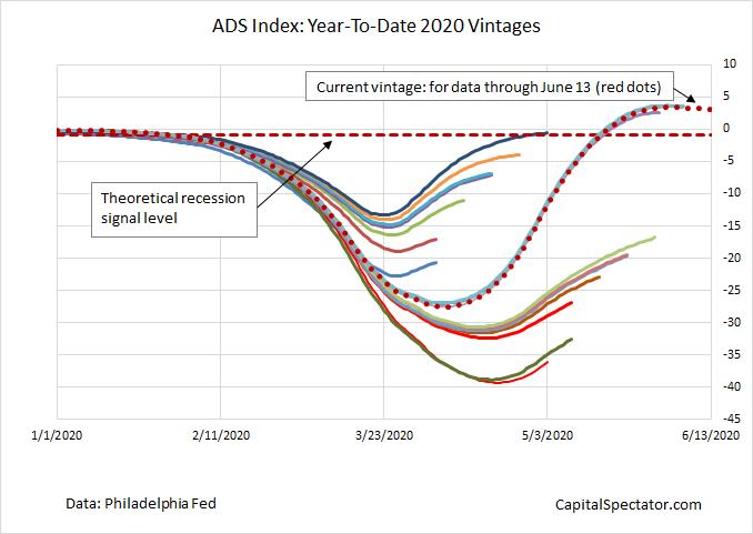 ADS Index