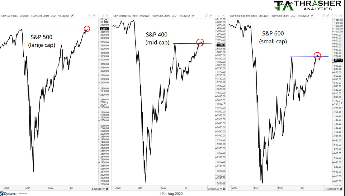 S&P 500 Large/Mid/Small Cap Chart