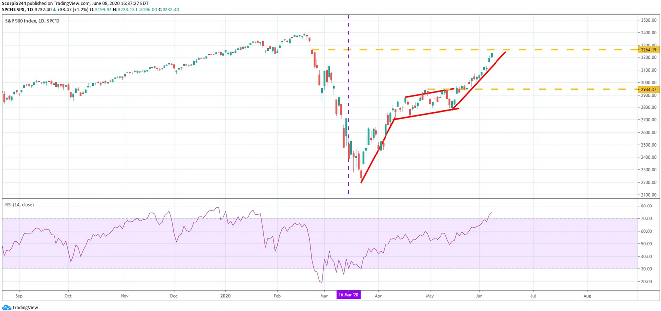 S&P 500 Index Daily Chart