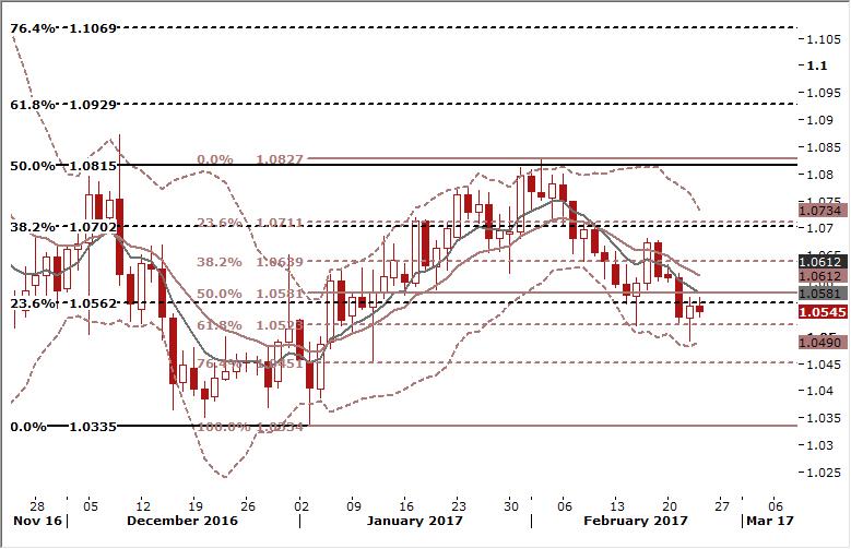 EUR/USD Signals Chart