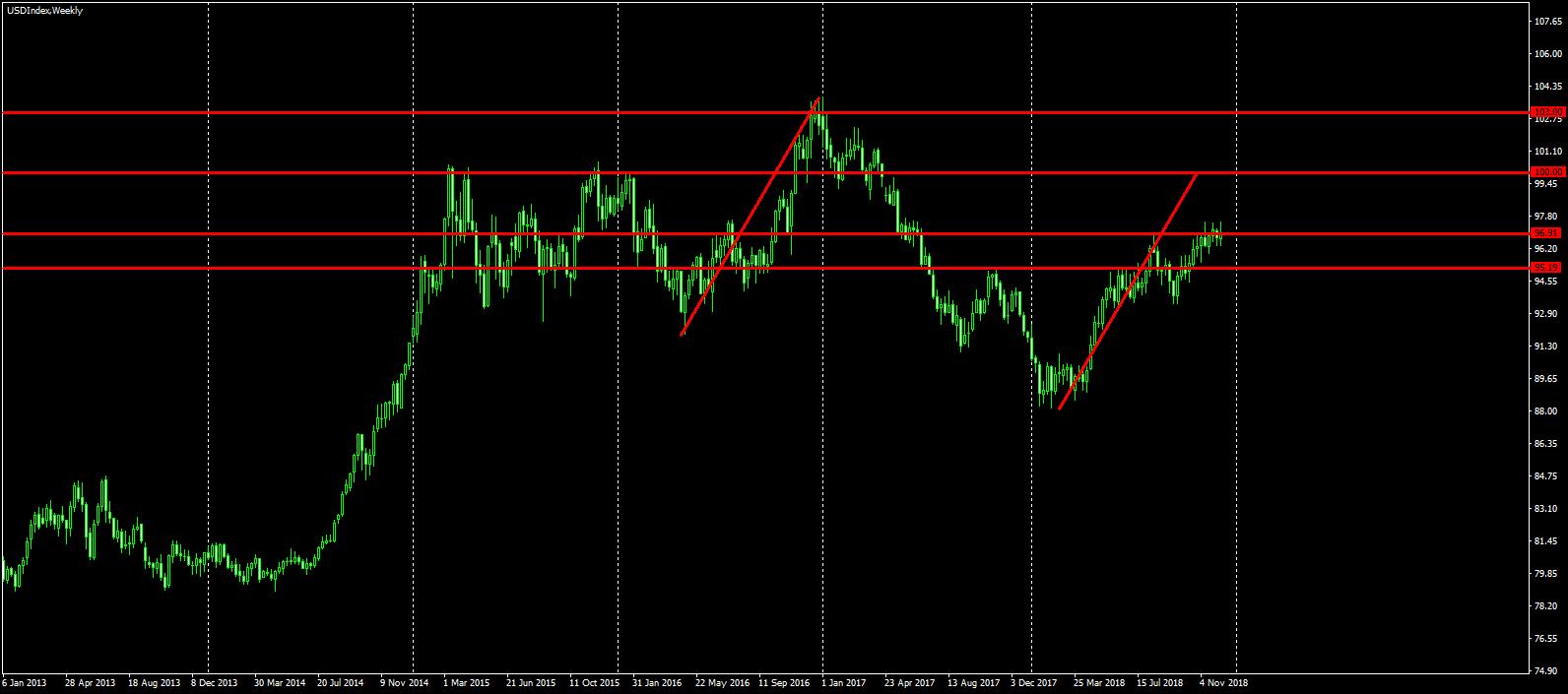 Weekly USD