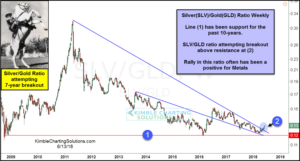 Silver - Gold Ratio