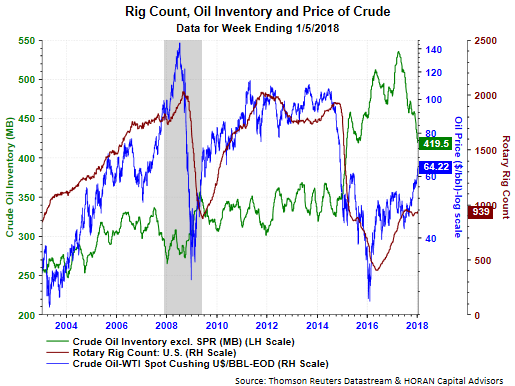 Rig Count Oil Inventory And Price Of Crude