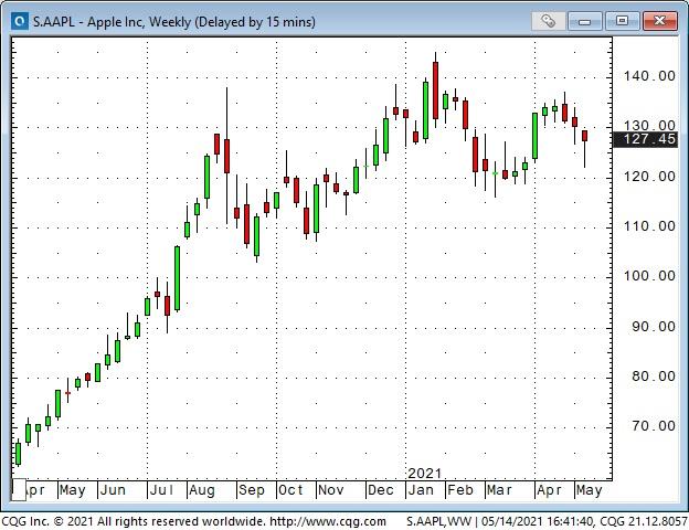 AAPL Inc Weekly Chart