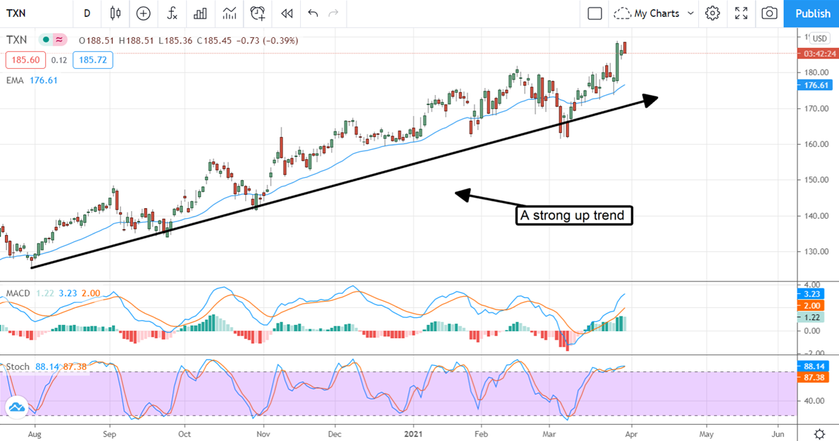 Texas Instruments Stock Chart