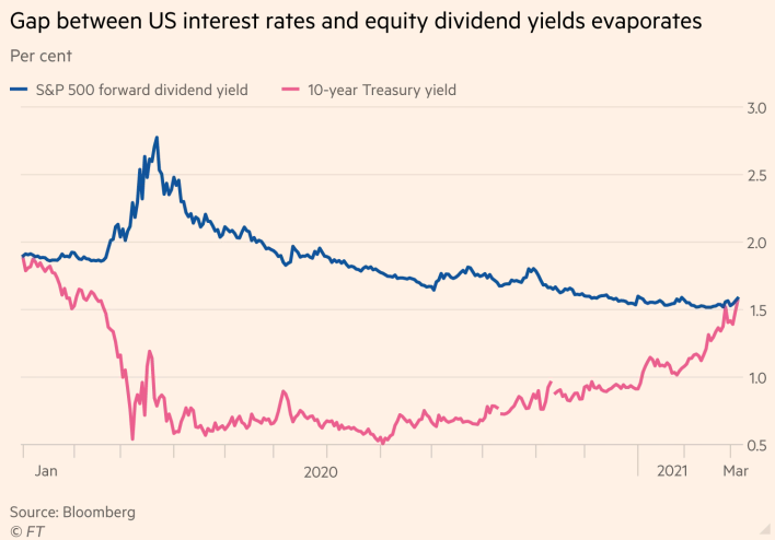Gap Between US Interest Rates & Equity Dividend Yields
