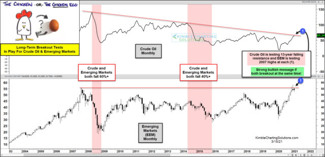 Crude Oil And EEM ETF Long-Term Chart.