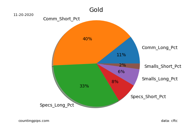 Current Trader Positions As Percent Of Open Interest